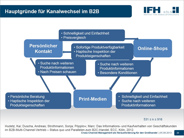 B2B-E-Commerce Kanalwechsel