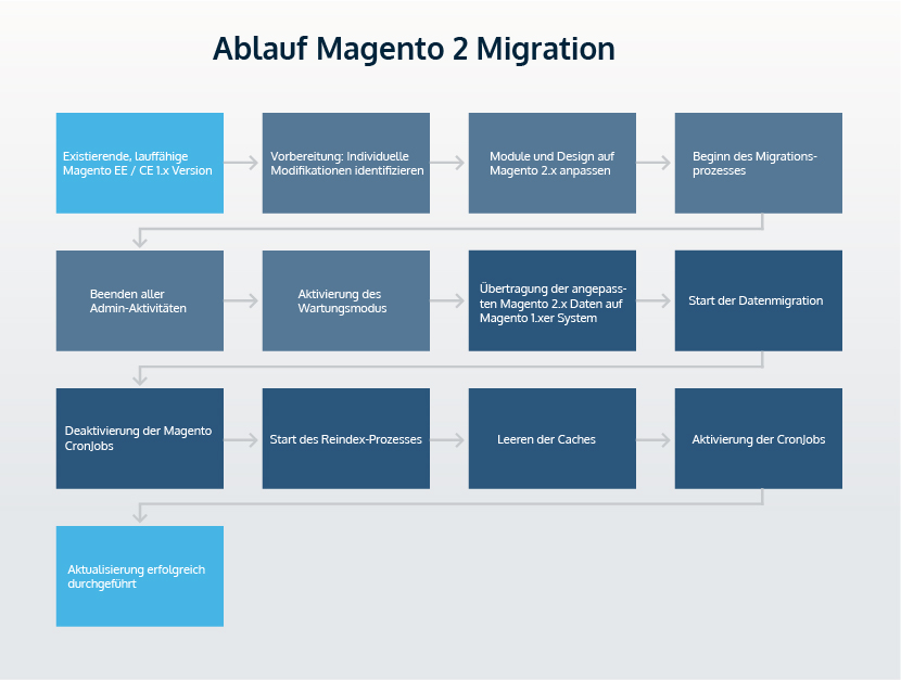 Magento-2-Migration-flow-chart-01