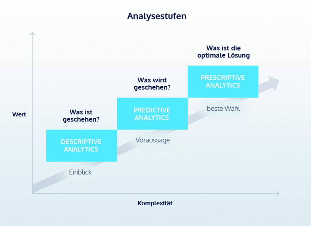 von Descriptive Analytics über Predictive Analytics zu Prescriptive Analytics