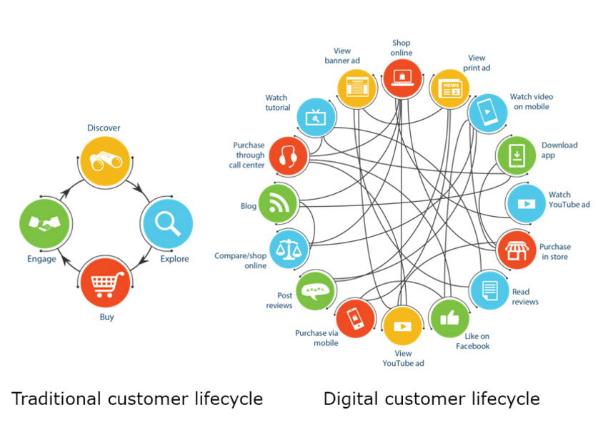 Quelle: http://www.business2community.com/ecommerce/omnichannel-customer-lifecycle-will-take-lead-ecommerce-2016-01453080#1dLkOhhX7AdrRqcJ.97