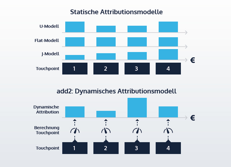Attributionsmodell für ein Performance-Marketing im E-Commerce