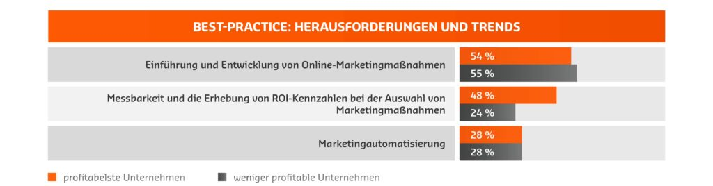 Online-Marketing Herausforderungen und Trends