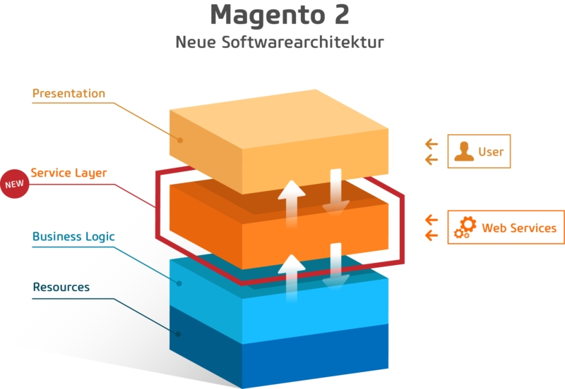 Magento 2 Architektur Service Layer