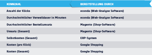 Online-Marketing - Google Shopping Kampagne Kennzahlen