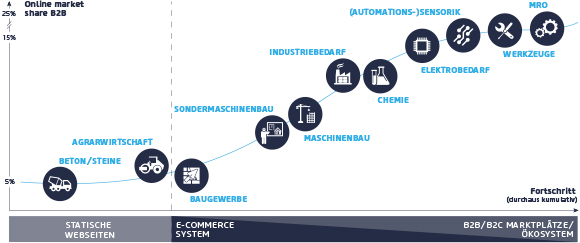 Evolution des E-Commerce Reifegrads verschiedener Industrien