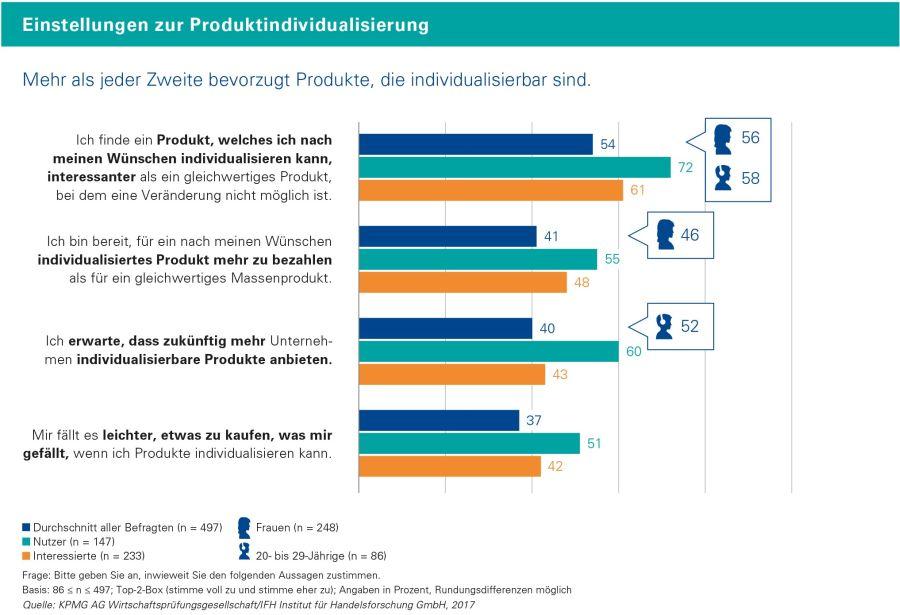 Studie: Individualisierte Produkte liegen im Trend / Quelle: IFH Köln/KPMG