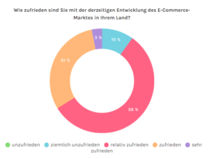 Grafik Zuriedenheit E-Commerce