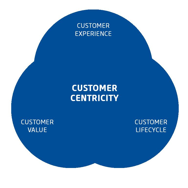 Schaubild Customer Centricity