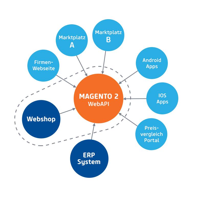 Magento Headless Infographics (Bild: netz98)