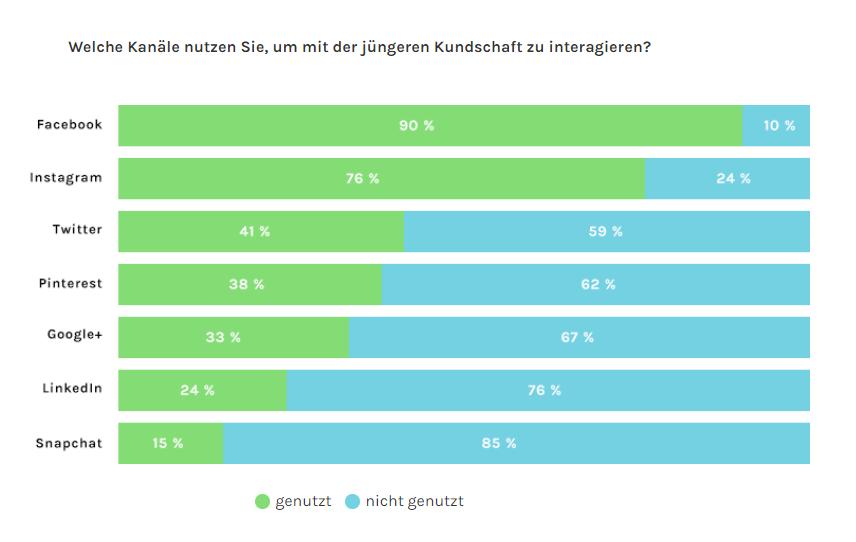Grafik Erreichbarkeit junger Zielgruppen E-Commerce