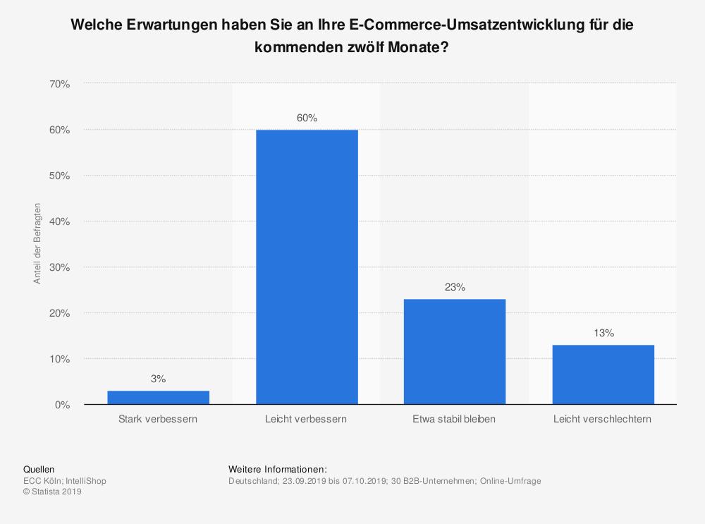B2B E-Commerce Umsatz