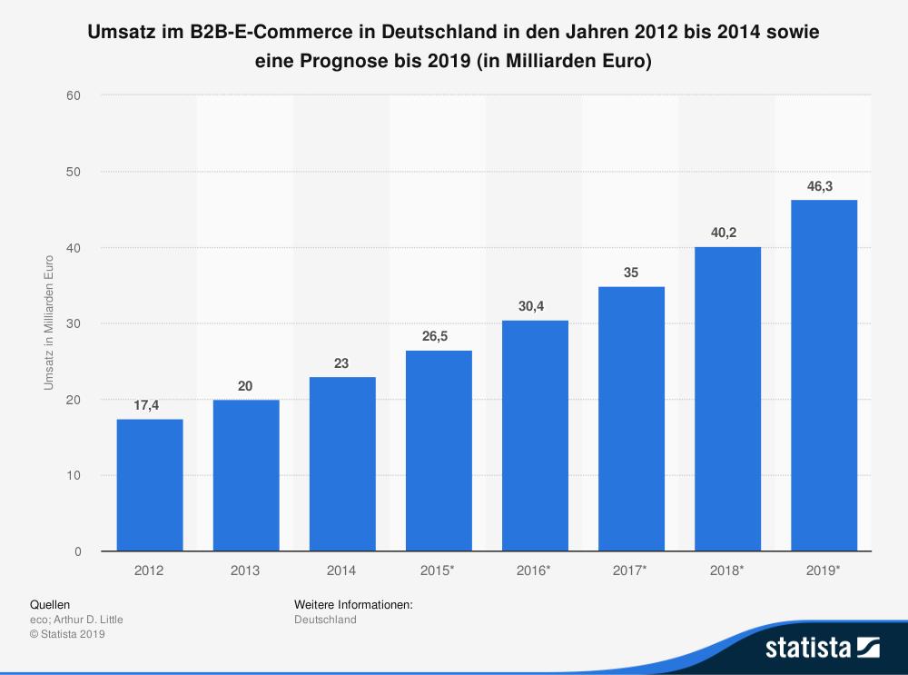 Umsatz im B2B E-Commerce in Deutschland