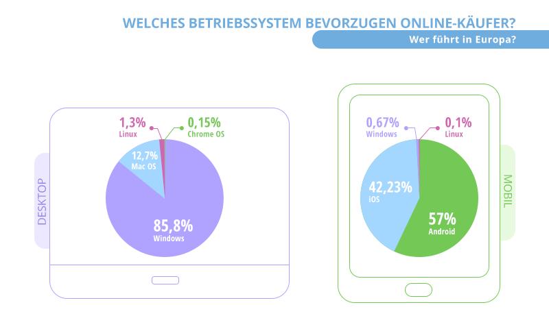 Betriebssysteme Online-Käufer