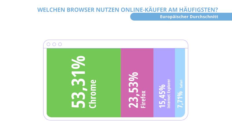 Browser Online-Käufer