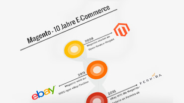 Download Infografik 10 Jahre Magento