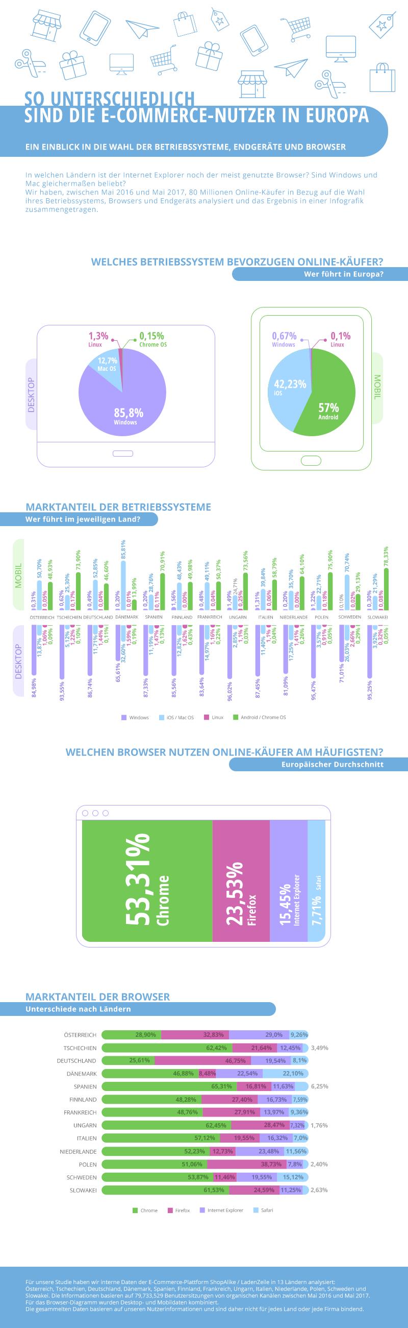 Infografik E-Commerce Nutzer Europa