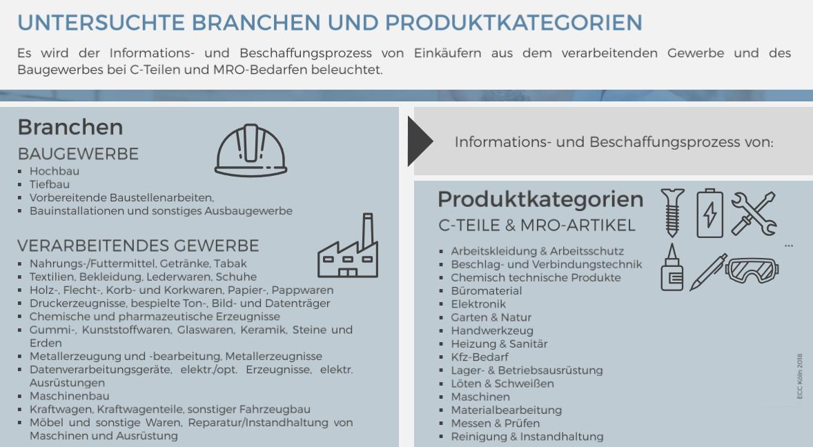 ECC-Studie Branchen und Produktkategorien