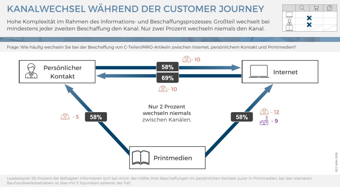 Kanalwechsel während der Customer Journey