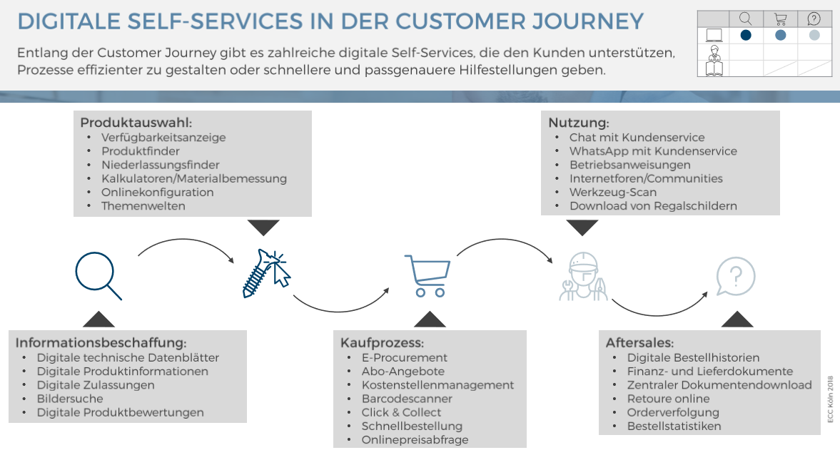 Digitale Self-Services in der Customer Journey