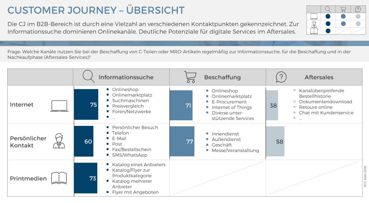 Customer Journey im B2B