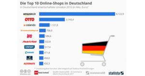 e-commerce shops