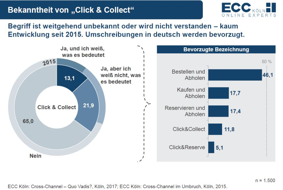 Bekanntheit Click & Collect / Quelle: ECC Köln, Cross-Channel – Quo Vadis?, 2017