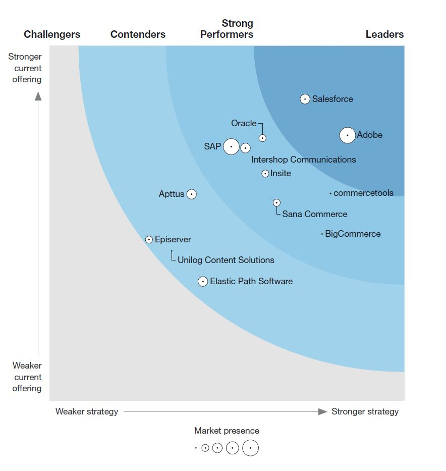 Grafik Forrester B2B