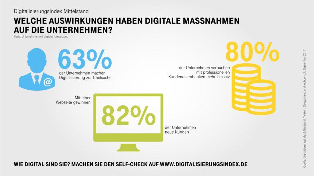 Infografik Auswirkungen der Digitalisierung (Bild: Deutsche Telekom)