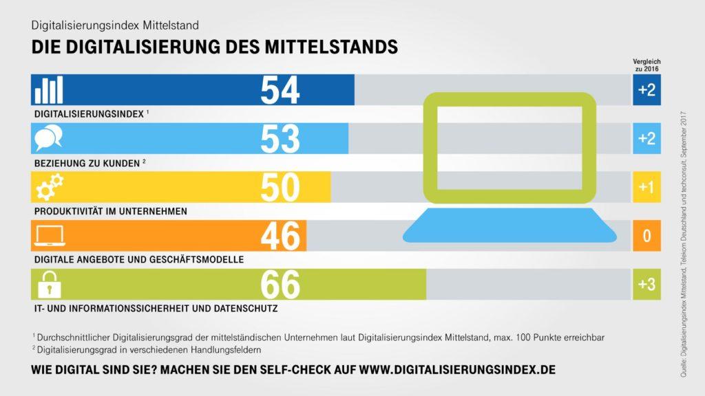Infografik Digitalisierung des Mittelstandes (Bild: Deutsche Telekom)