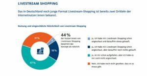 Nutzung Livestream-Shopping