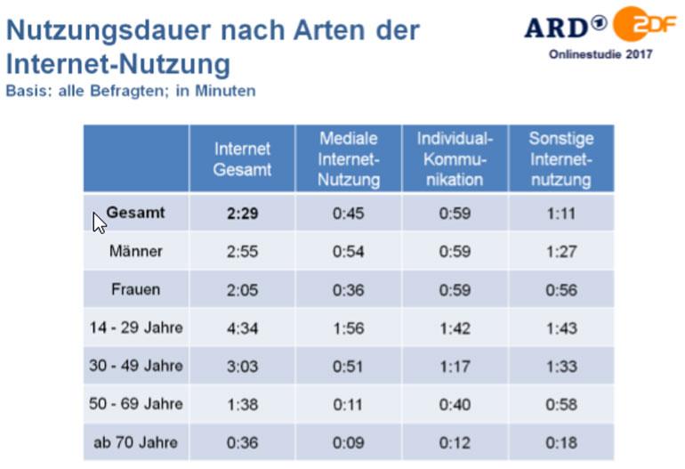 Nutzungsdauer nach Arten der Internet-Nutzung