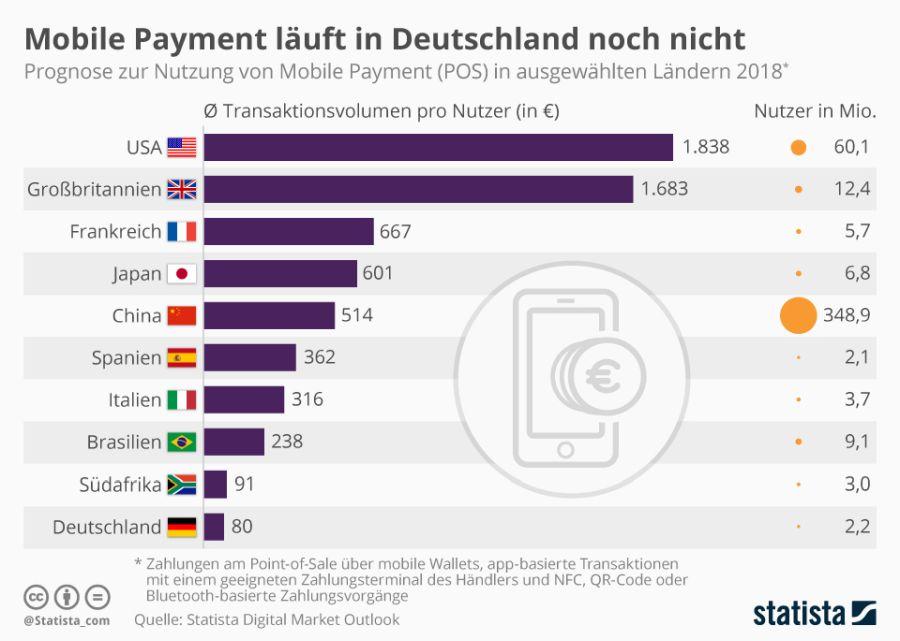 Prognose zur Nutzung von Mobile Payment 2018 (Quelle: statista)