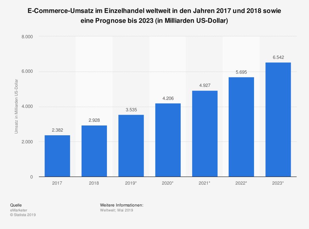E-Commerce Umsatz in der Weltweit