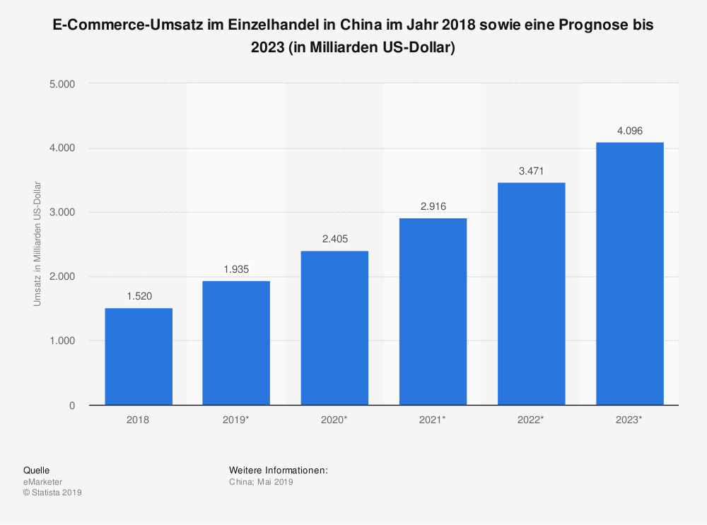 E-Commerce-Umsatz in China