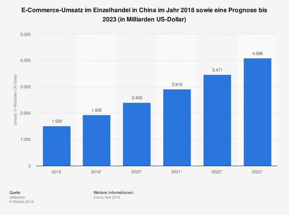 E-Commerce-Umsatz in China