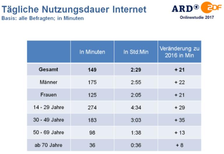 Tägliche Nutzungsdauer Internet