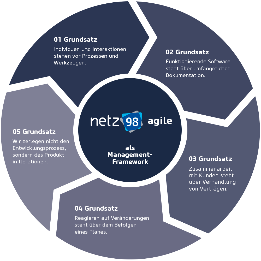 netz98 agile: Wie wir arbeiten