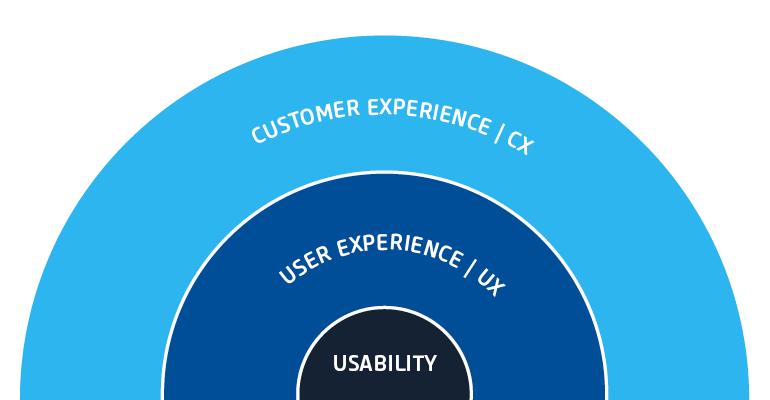 Schaubild Vergleich Customer Experience und User Experience (Bild: netz98)