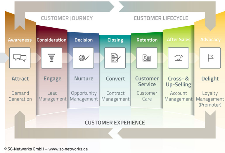CXM Customer Journey (Bild: SC Networks)