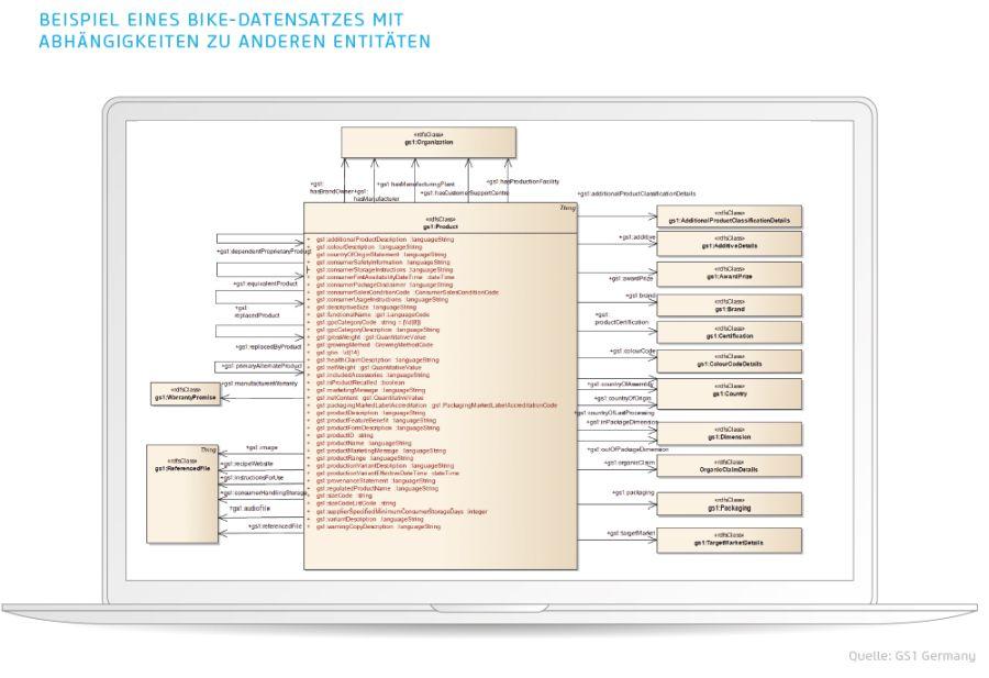 Beispiel Datensatz Entitäten
