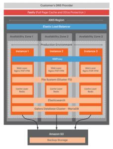 Magento Commerce - Backup storage
