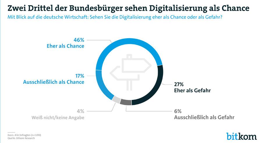 Digitalisierung als Chance (Bild: Bitkom)