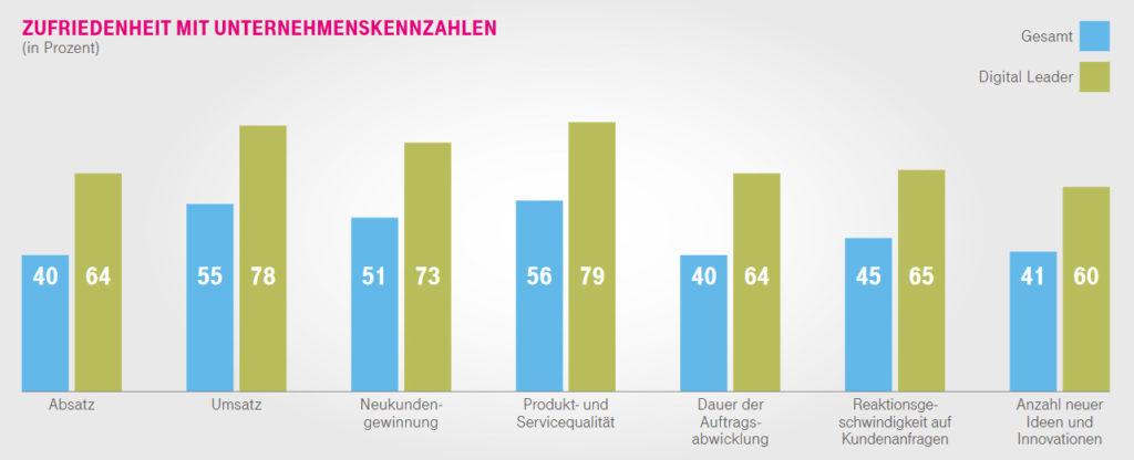 Infografik Zufriedenheit mit der Digitalisierung Mittelstand (Bild: Deutsche Telekom)