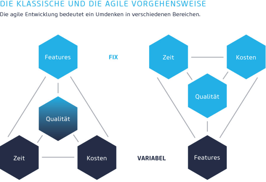 Unterschiede E-Commerce Projektmanagement Methode Agile Wasserfall Modell Schaubild (Bild: netz98)