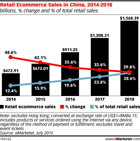 Retail ECommerce Sales in China