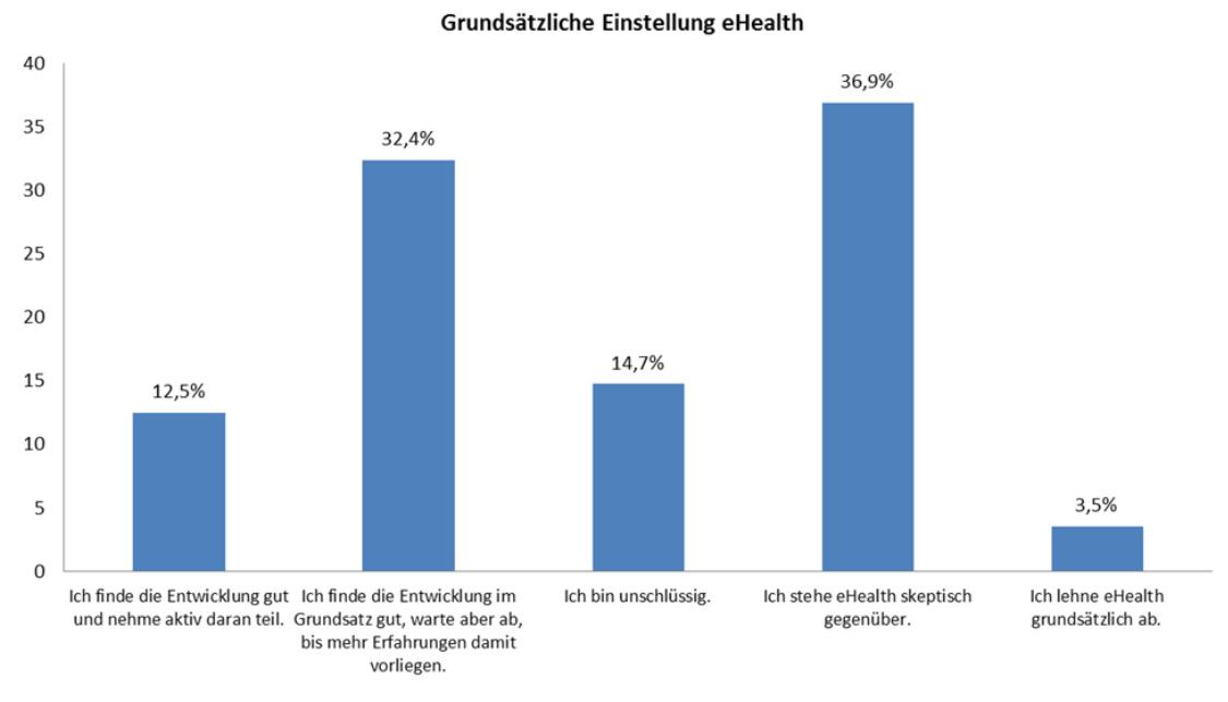 Infografik Digitalisierung eHealth (Bild: Stiftung Gesundheit)