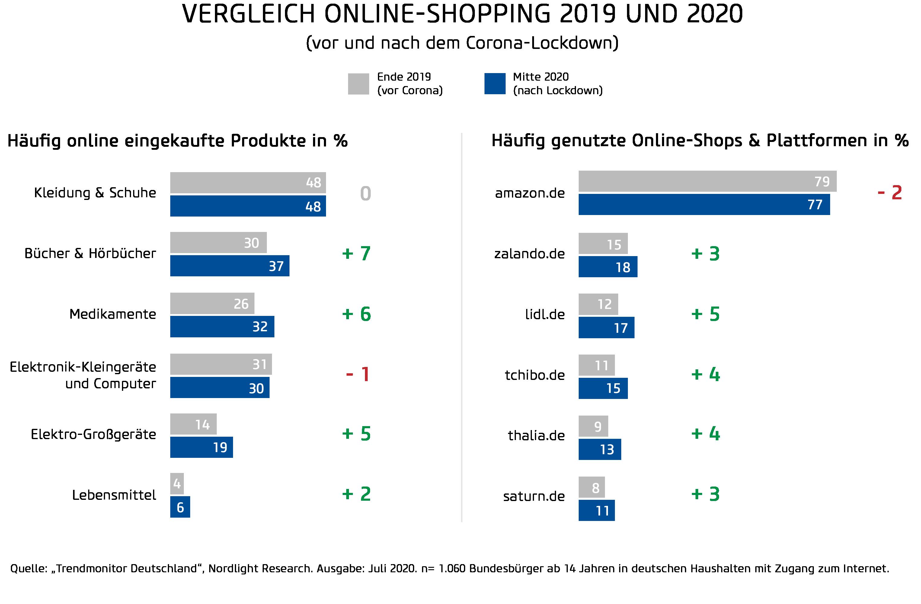 Vergleich Online-Shopping 2019 und 2020