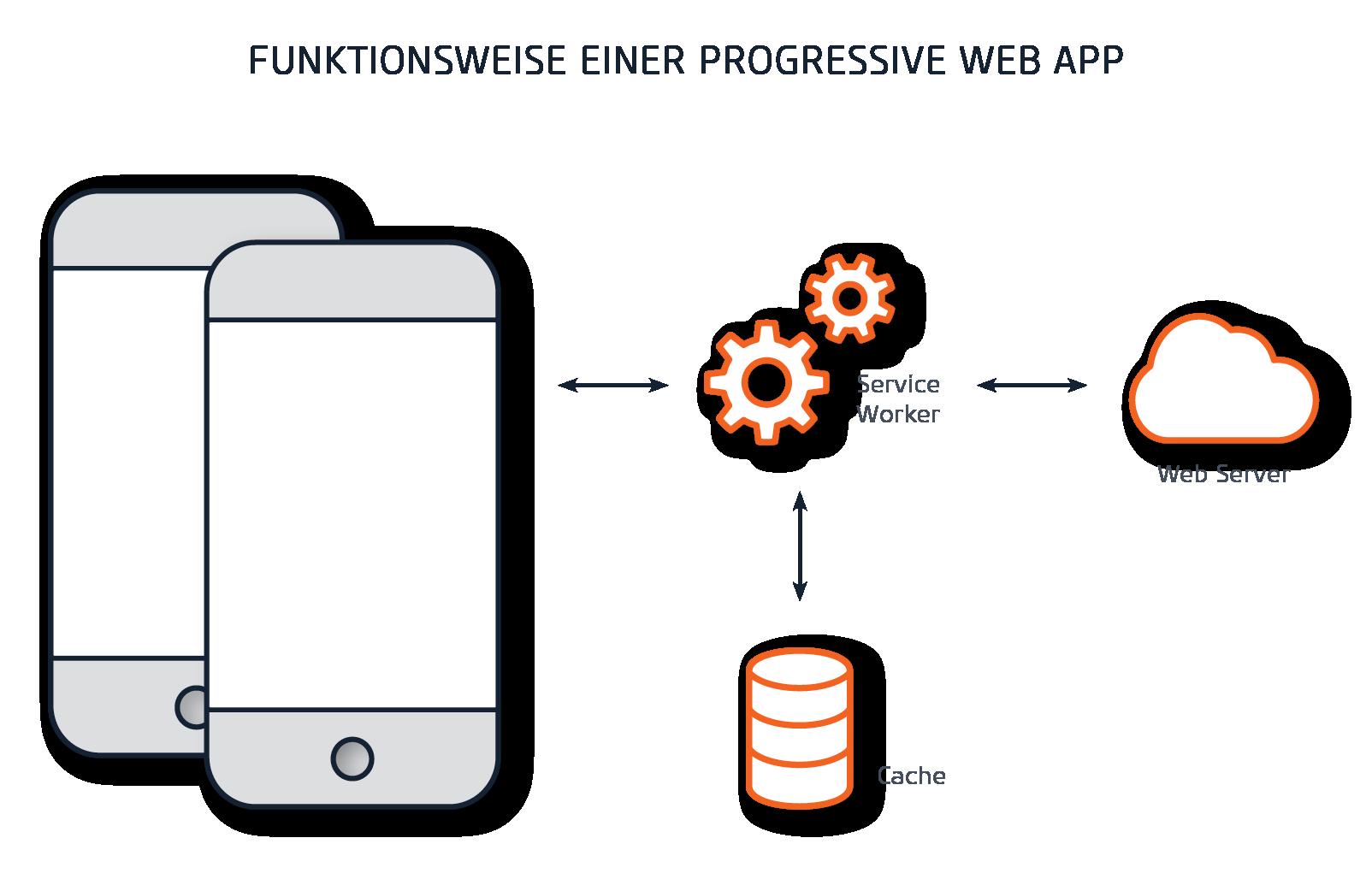 Progressive Web App Funktionsweise