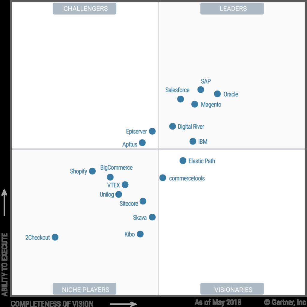 Gartner Quadrant Digital Commerce 2018 (Bild: Gartner)