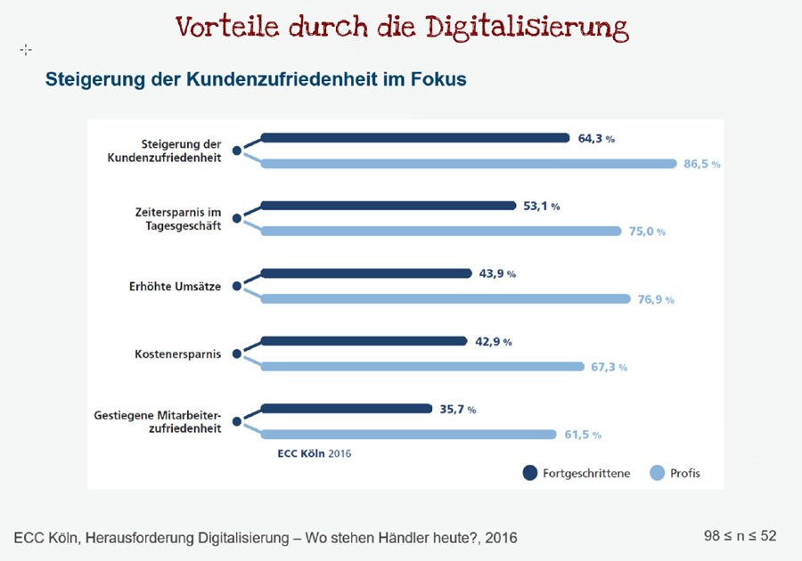 Vorteile der Digitalisierung des Handels (Bild: IFH)